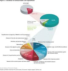 Average Cost Of Landscaping by Current Trends In Health Care A New Landscape With Obamacare