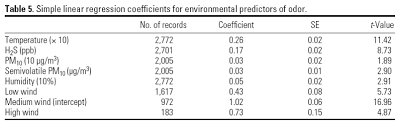 Linear Regression Table Environmental Health Perspectives U2013 Air Pollution And Odor In