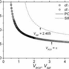 si e pcf mode field radius for the pcf w pcf λ