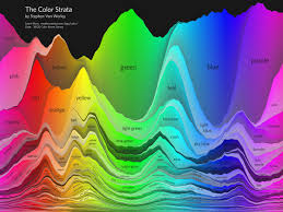 the color strata includes the 200 most common color names
