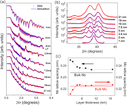 effect of increasing disorder on superconductivity of mo nb
