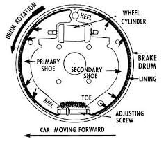 when to service your brake drums ebay