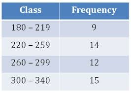 Frequency Distribution Table 20 Best Biostatistics Images On Pinterest Tables Definitions