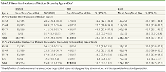 incidence and progression of medium drusen in amd genetics and