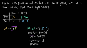 age word problems as a system of two equations kristakingmath you