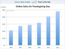 chart of the day e thanksgiving business insider