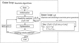 bi level flow chart of the bi level optimization model