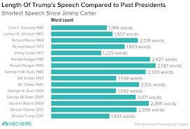 interior department twitter ban trump speech clocked in at 1 433 words nbc news