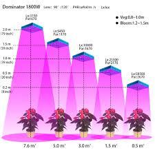 what is the best lighting for growing indoor best led grow lights for indoor plants best led grow