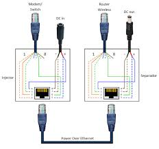 crossover ethernet cable wiring diagram in cat5e poe saleexpert me
