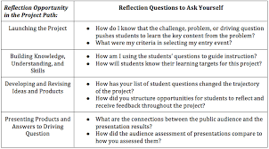 design criteria questions pbl in the mirror 4 r s of planning for teacher reflection blog