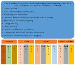 sustainability free full text facilities and