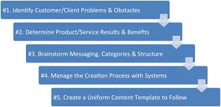 LinkedIn Marketing Case Study