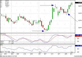 chart pattern trading system swing trading candlestick signals stock market charts and