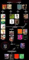 4chan Mu by Image Animal Collective Flowchart 3 Png 4chanmusic Wiki