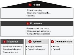 business reorganization plan template fundamentals of human