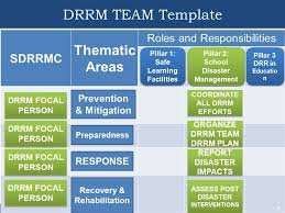 submit sdrrm team sdrrm plan sdrrm twinning to download
