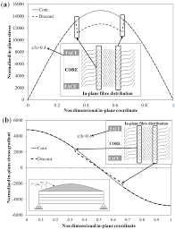 aerospace free full text c0 layerwise model with fixed degrees