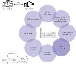 visual computing as a key enabling technology for industrie 4 0