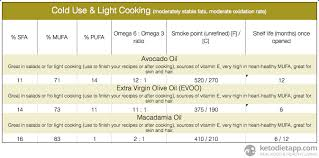 complete guide to fats u0026 oils on a low carb ketogenic diet the