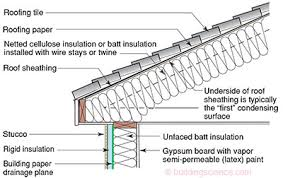 can unvented roof assemblies be insulated with fiberglass bsi 083 mea culpa roofs building science corporation