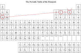 atomic number periodic table molecular animatics an amazing new discovery from early clues