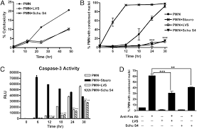 francisella tularensis inhibits the intrinsic and extrinsic