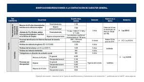 bonificaciones contratos 2016 se recaudan 13 700 millones menos de lo previsto por la ss todo va