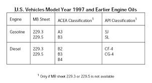 mercedes engine recommendations mercedes approved engine oils amg market amg mercedes