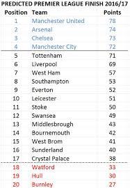 premier league predictions for 2016 2017