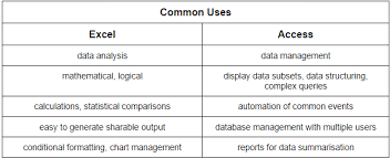excel vs access can a spreadsheet replace a database