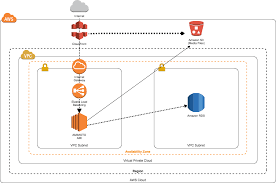 amimoto adds new easy to deploy cloudformation template optimized