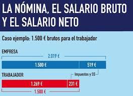 como calcular el sueldo neto mexico 2016 costes salariales que cada trabajador pague los suyos