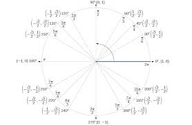 sum and difference identities precalculus