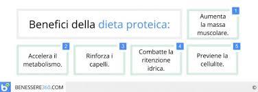 alimentazione ricca di proteine dieta proteica pro e contro dimagrante o per palestra men禮 di