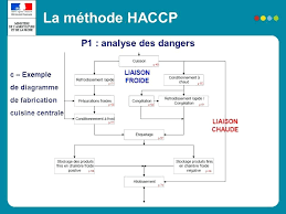 haccp cuisine image theedtechplace info