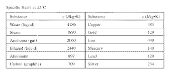 Specific Heat Table Chap10online