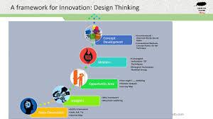 framework design a framework for innovation design thinking youtube