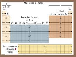 Charges Of Elements On The Periodic Table Topic 12 The Periodic Table Of Elements Valence Electrons