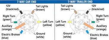 7 way color code