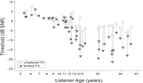 speech perception in complex acoustic environments developmental