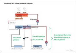 schema chambre froide negative efficacité énergétique froid diagramme enthalpique diagramme de