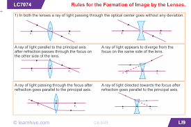 Physics Of Light Learnhive Icse Grade 8 Physics Light Lessons Exercises And