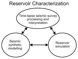 reservoir characterization and heavy oil production cseg