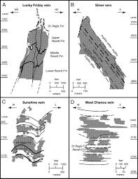 stratigraphy proterozoic revett formation and its control
