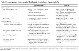 update in renal transplantation nephrology jama internal