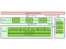 big data class fusioninsight enterprise class big data platform huawei products
