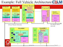 calm architecture and network ppt video online download