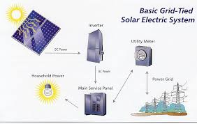 wiring diagram for this mobile off grid solar power system