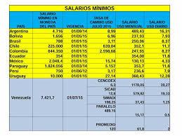 tabla de salarios en costa rica 2016 jesús casique venezuela tiene el salario mínimo más bajo de la región